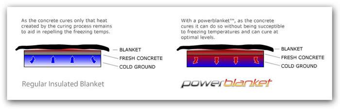 concrete curing blanket